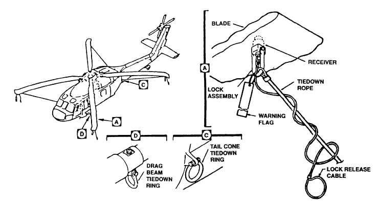 Figure 3 4 Uh 60 Tie Down Configuration