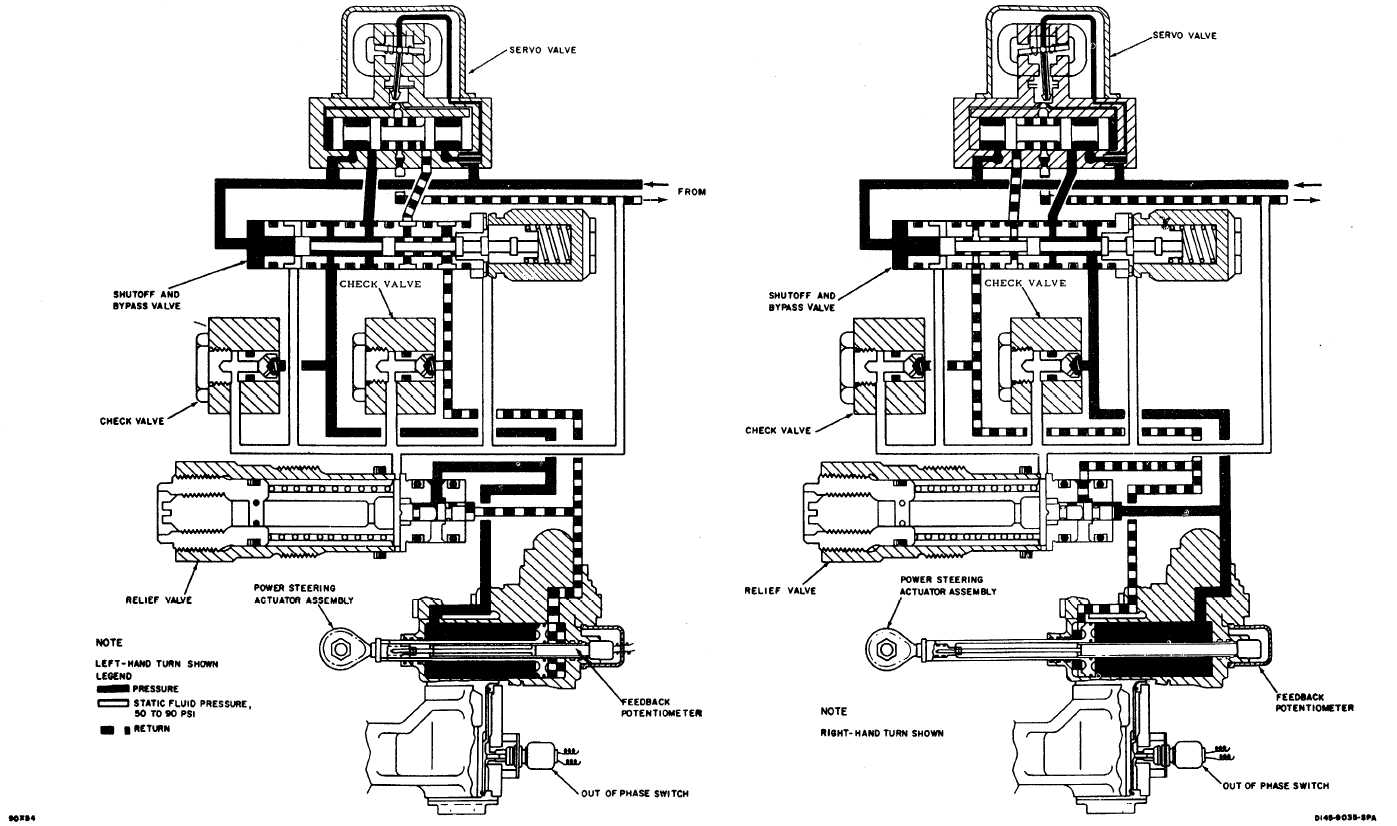 power steering system schematic continued rh ch 47helicopters tpub com power steering schematics on a 1963 530ck power steering schematics on a 1963 530ck