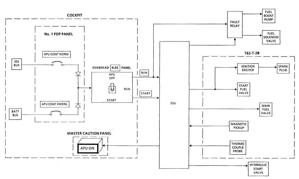 apu electrical control system block diagramtm         t      apu electrical control system block diagram      change