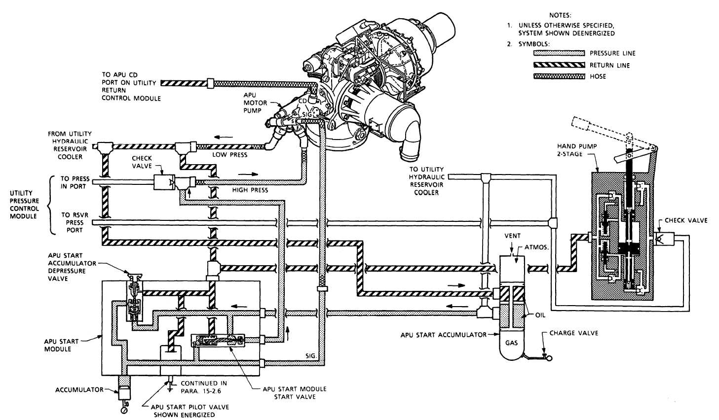 apu hydraulic start motor flow diagramtm         t      apu hydraulic start motor flow diagram      change